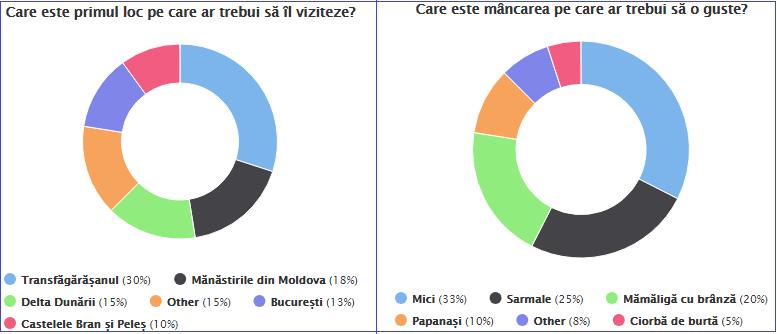 rezultate poll